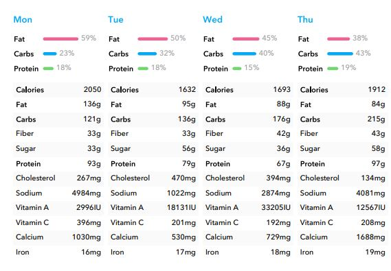 Customized Nutrition Plan